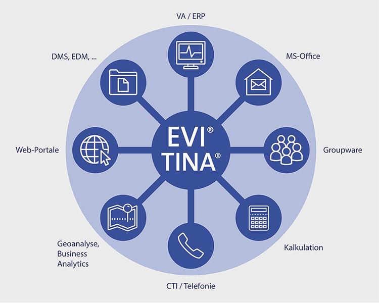 EVI-TINA