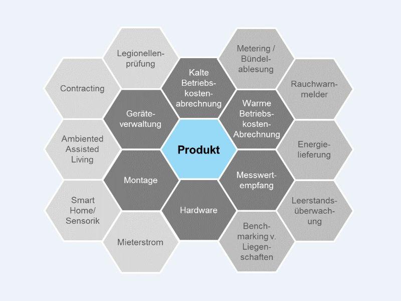 Plattform Wohnungswirtschaft smartOPTIMO