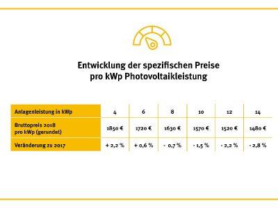 Photovoltaik aktuelle Preissituation