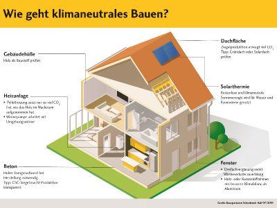 Schon beim Bauen können Bauherren auf ihren ökologischen Fußabdruck achten