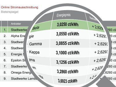 Energiebeschaffung - enPORTAL Bieterspiegel nach erfolgten Online-Ausschreibungen zeigt günstigsten Energieanbieter