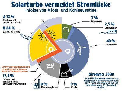 Stromlücke infolge von Atom- und Kohleausstieg