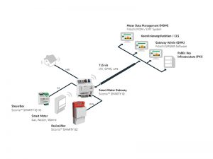 Sagemcom-Lösungsportfolio