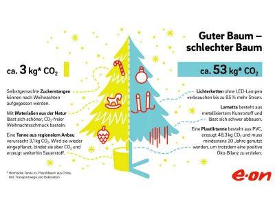 Heimische Tanne vs. Weihnachtsbaum aus Plastik