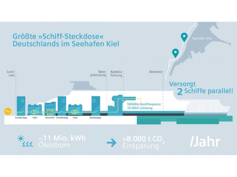 Siemens baut für Seehafen Kiel Deutschlands größte »Schiff-Steckdose«