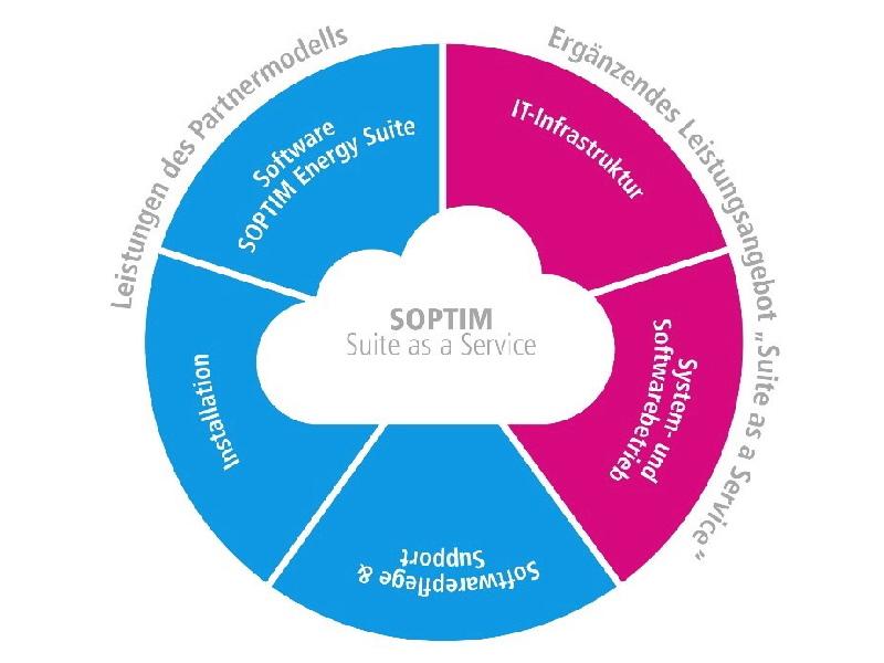 Soptim Energy Suite