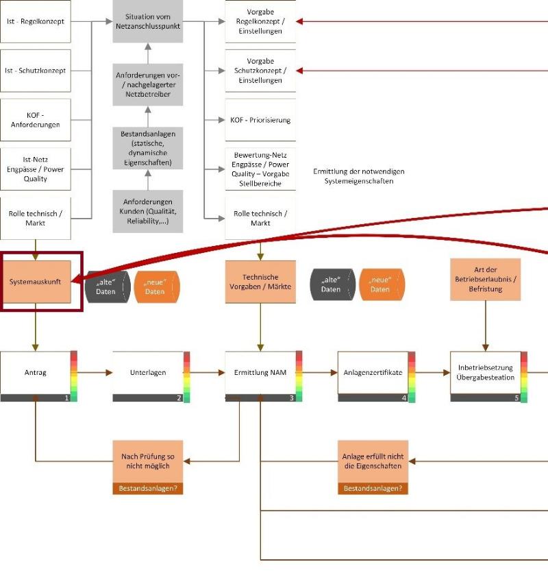 Digitales Netzmanagement