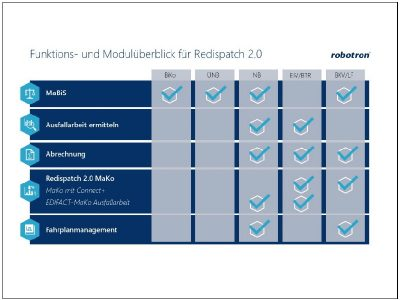 Redispatch-2.0-Prozesse