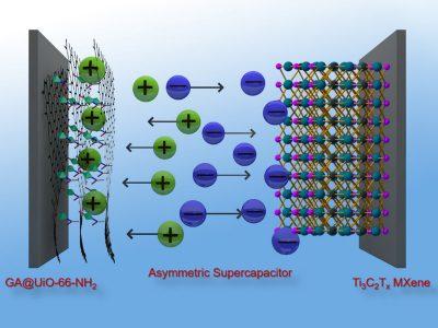 Superkondensatoren