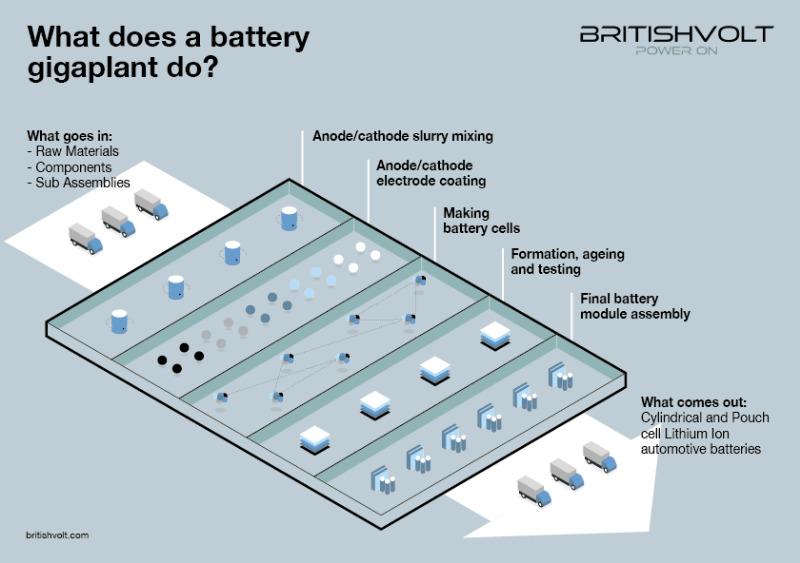 Batteriefabrik