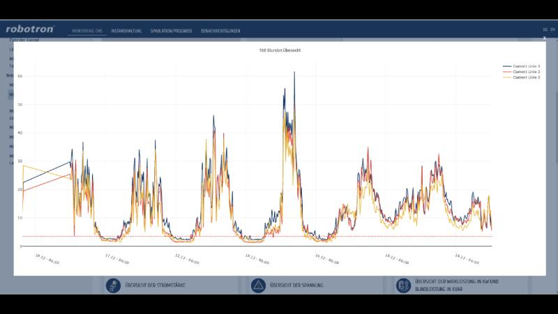 Niederspannungs-Monitoring