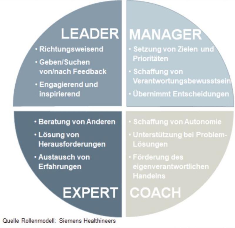 Führungskräfte