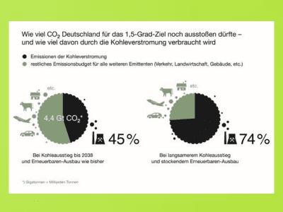 CO2-Restbudget